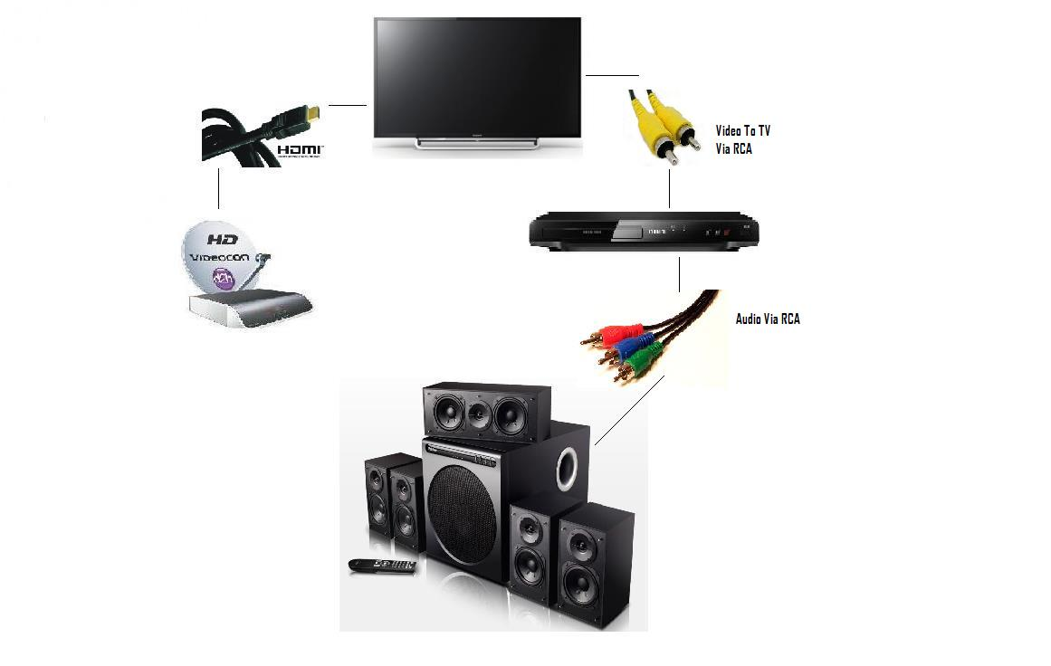 audio how to connect sony led tv to 5 1 speaker system techenclave indian technology. Black Bedroom Furniture Sets. Home Design Ideas