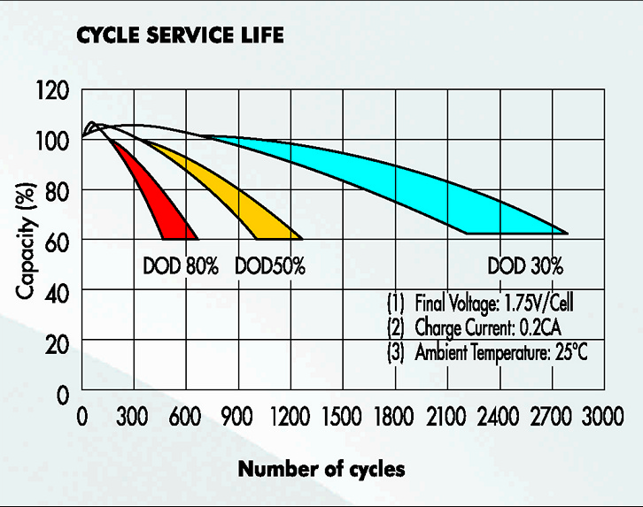 Exide NXT cycle life.jpg