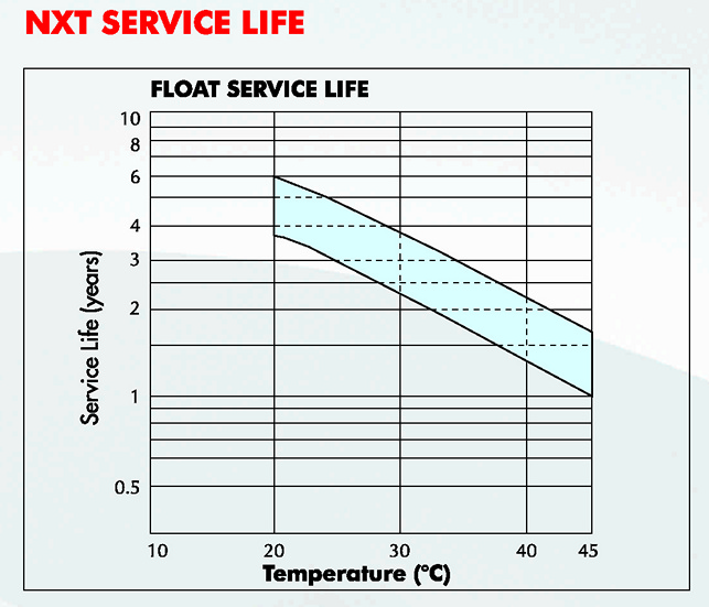 Exide NXT-powersafe_float service life.jpg