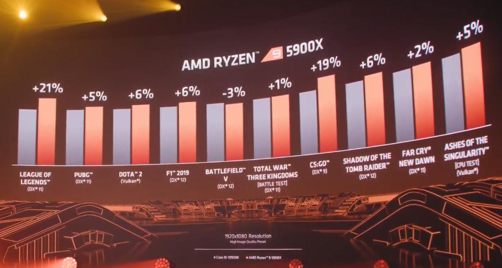 Intel Core i9 10900k vs AMD Ryzen 9 5900X (1080p).png