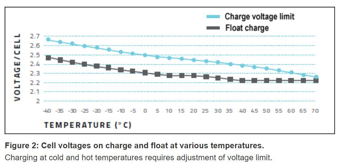 lead charging temperature.JPG