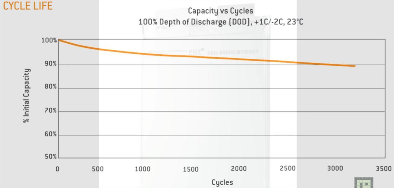LiFePO4 cycles.JPG