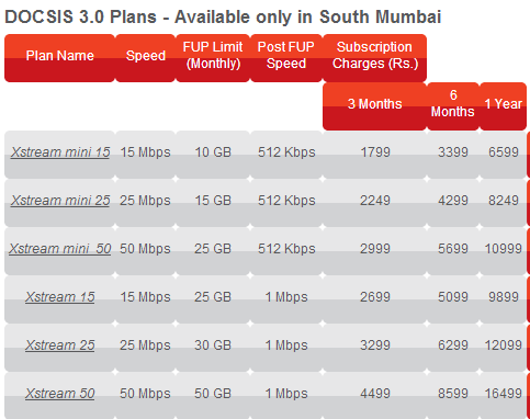Hathway Introduces Ultra High Speed Internet Plans In