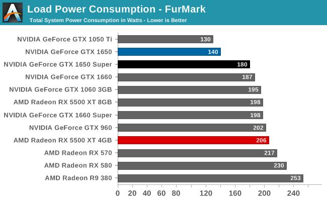 gtx 1650s furmark max power consumption.png